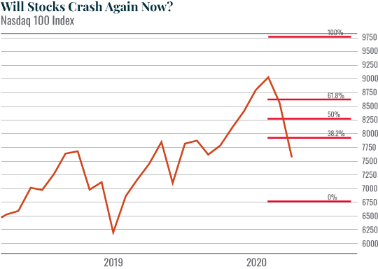 Chart: Will Stocks Crash Again Now?