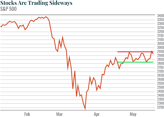 Chart: Stocks Are Trading Sideways