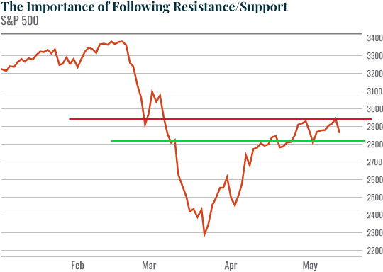 Chart: The Importance of Following Resistance/Support