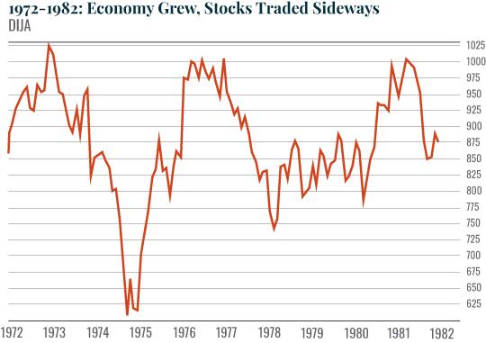 Chart: 1972-1982: Economy Grew, Stocks Traded Sideways