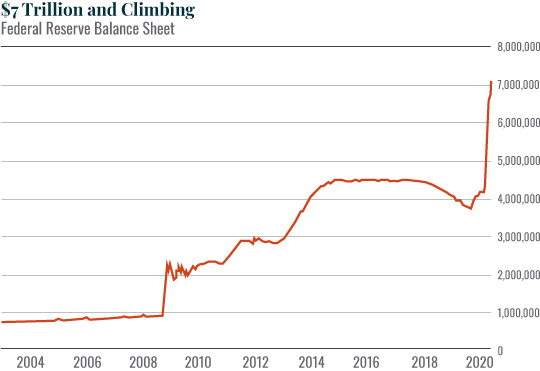 Chart: $7 Trillion and Climbing