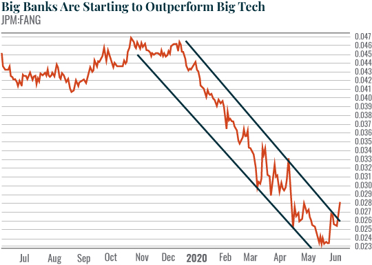 Chart: Big Banks Are Starting to Outperform Big Tech