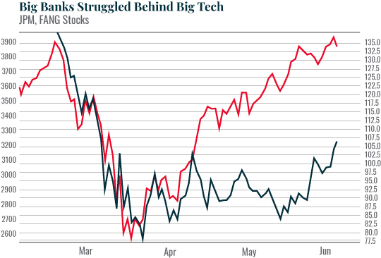 Chart: Big Banks Struggled Behind Big Tech