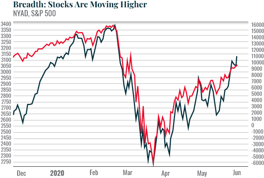 Chart: Breadth: Stocks Are Moving Higher