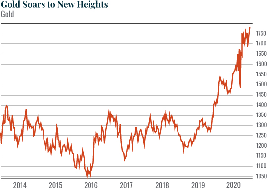 Chart: Gold Soars to New Heights