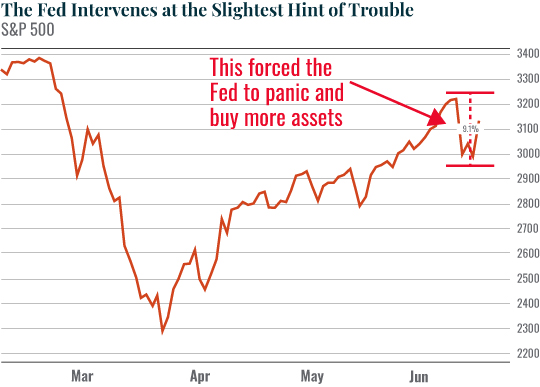 Chart: The Fed Intervenes at the Slightest Hint of Trouble
