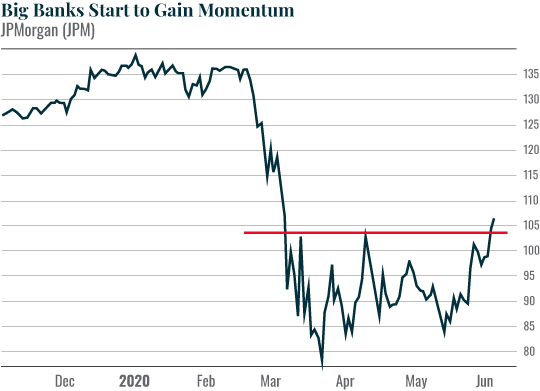 Chart: Big Banks Start to Gain Momentum