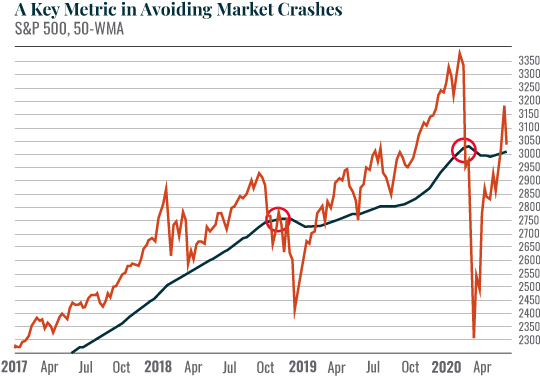 Chart: A Key Metric in Avoiding Market Crashes