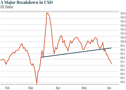 Chart: A Major Breakdown in USD