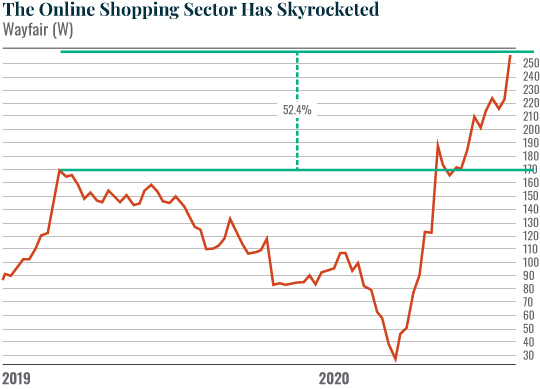 the online shopping sector