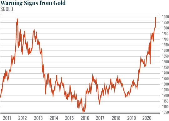 Warning Signs from Gold