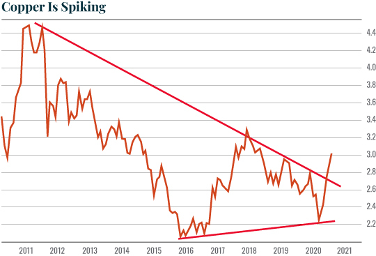 CopperIsSpiking