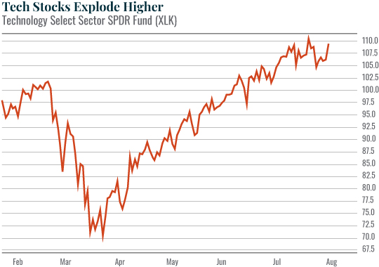 Chart: Tech Stocks Explode Higher