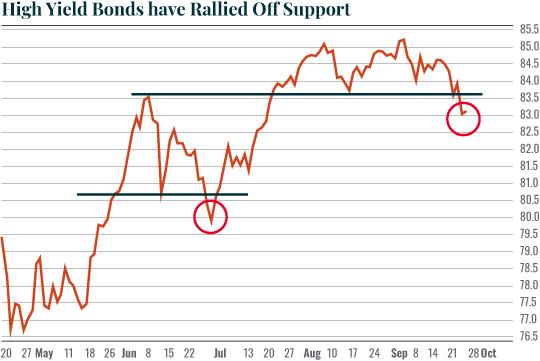 Chart: High Yield Bonds