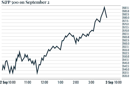 Chart: S&P 500 on September 2