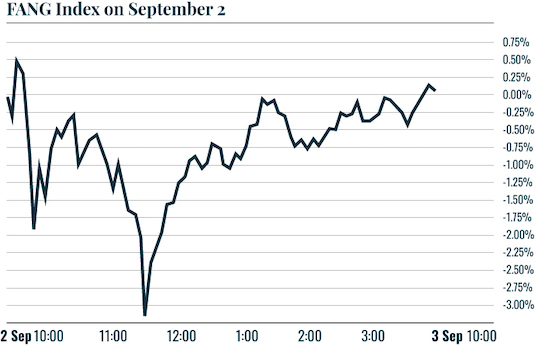 Chart: FANG Index on September 2