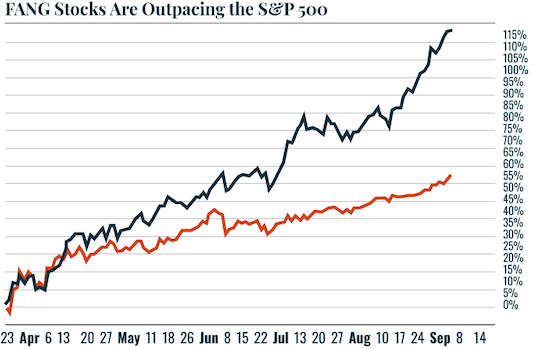 Chart: FANG Stocks Are Outpacing the S&P 500