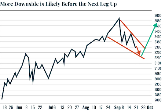 Chart: More Downside is Likely Before the Next Leg Up