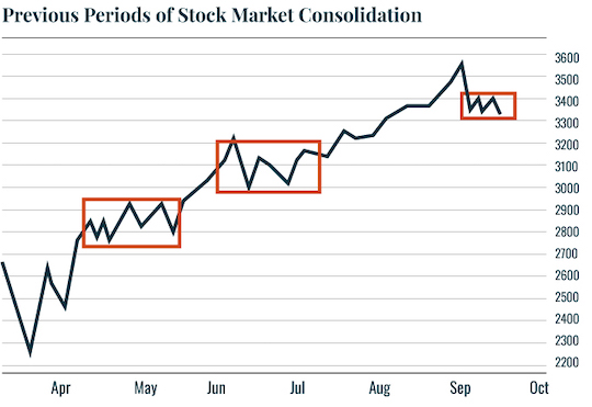 Chart: Previous Periods of Stock Market Consolidation