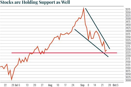 Chart: S&P500