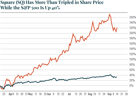 Chart: Square (SQ) Has More Than Tripled in Share Price While the S&P 500 Is Up 40%