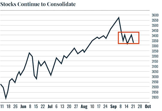 Chart: Stocks Continue to Consolidate