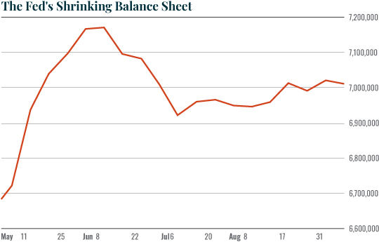 Chart: The Fed is Shrinking...