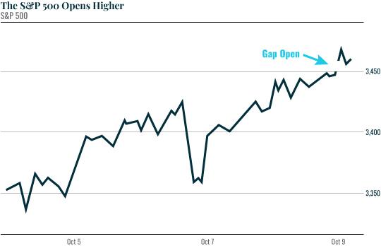 Chart: SP500
